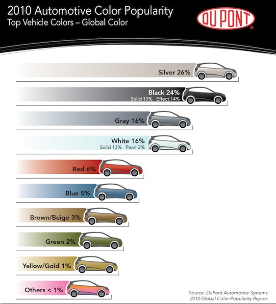 2010_auto_popularity_color